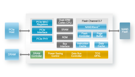 SSD固态硬盘主控框架结构 Silicon Motion主控2258XT